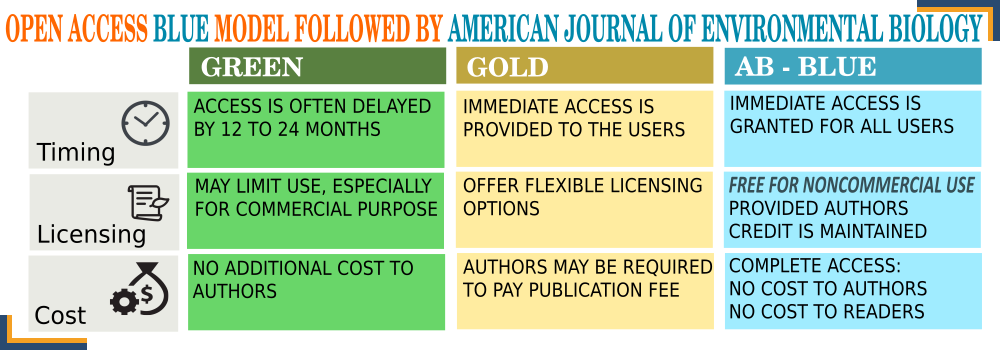 Open Access Blue Model Followed by the American Journal of Environmental Biology